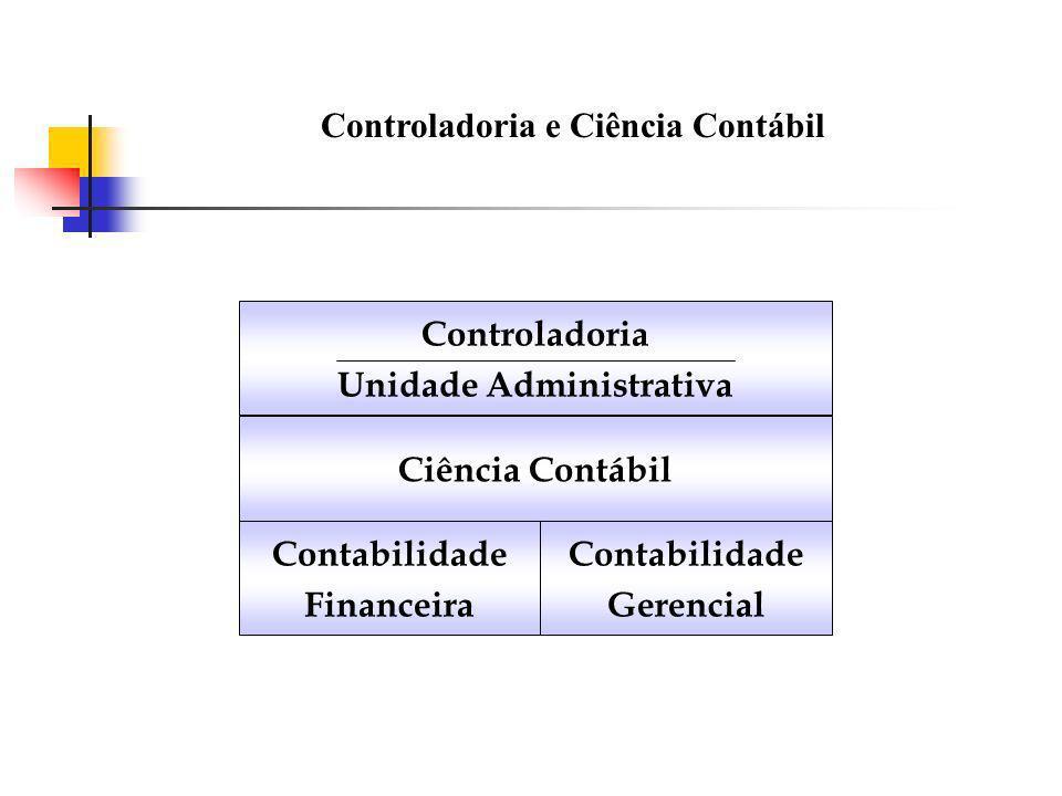 Controladoria e Ciência Contábil Controladoria Unidade Administrativa Ciência Contábil Contabilidade Financeira Contabilidade Gerencial