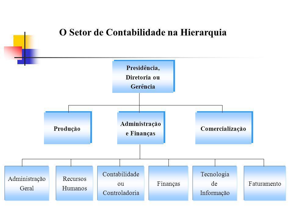 O Setor de Contabilidade na Hierarquia Presidência, Diretoria ou Gerência Presidência, Diretoria ou Gerência Produção Administração Geral Recursos Hum