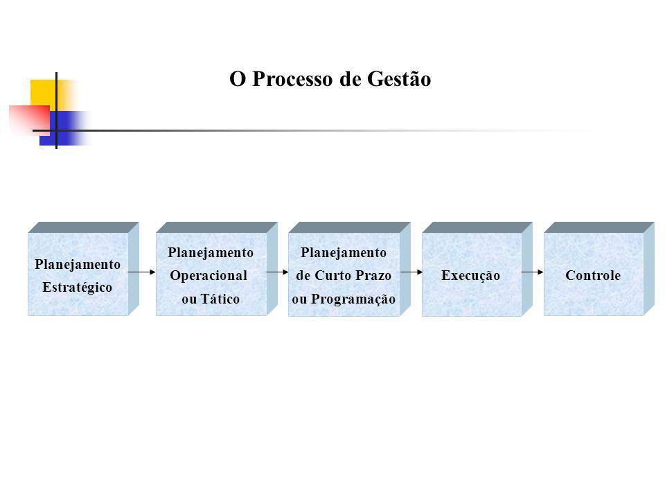 O Processo de Gestão Planejamento Estratégico Planejamento Operacional ou Tático Planejamento de Curto Prazo ou Programação ExecuçãoControle