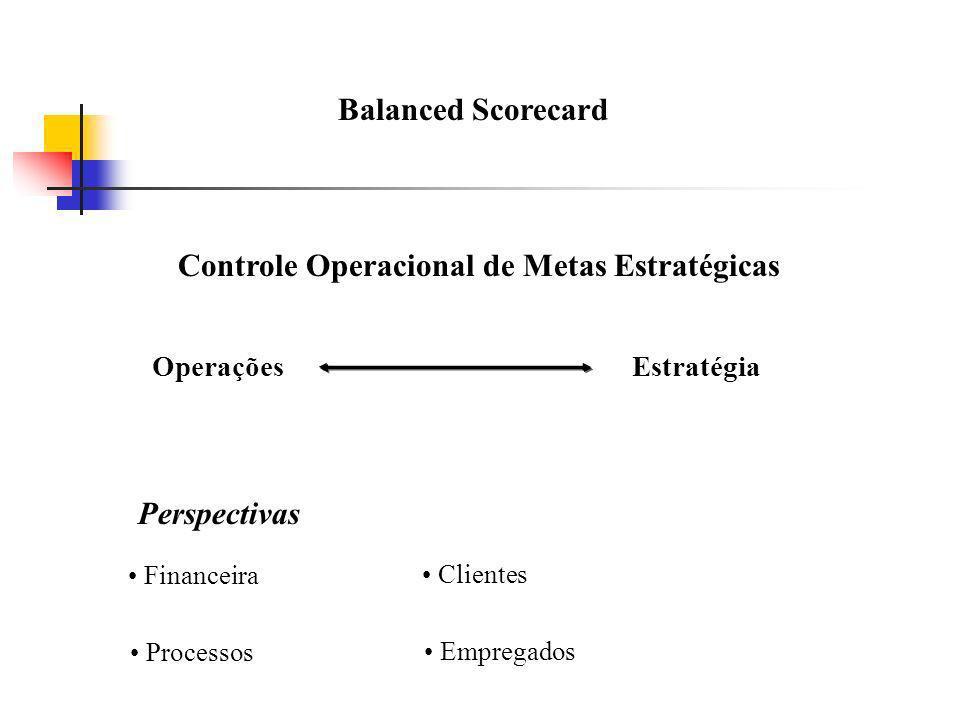 Balanced Scorecard Controle Operacional de Metas Estratégicas OperaçõesEstratégia Perspectivas Financeira Processos Clientes Empregados