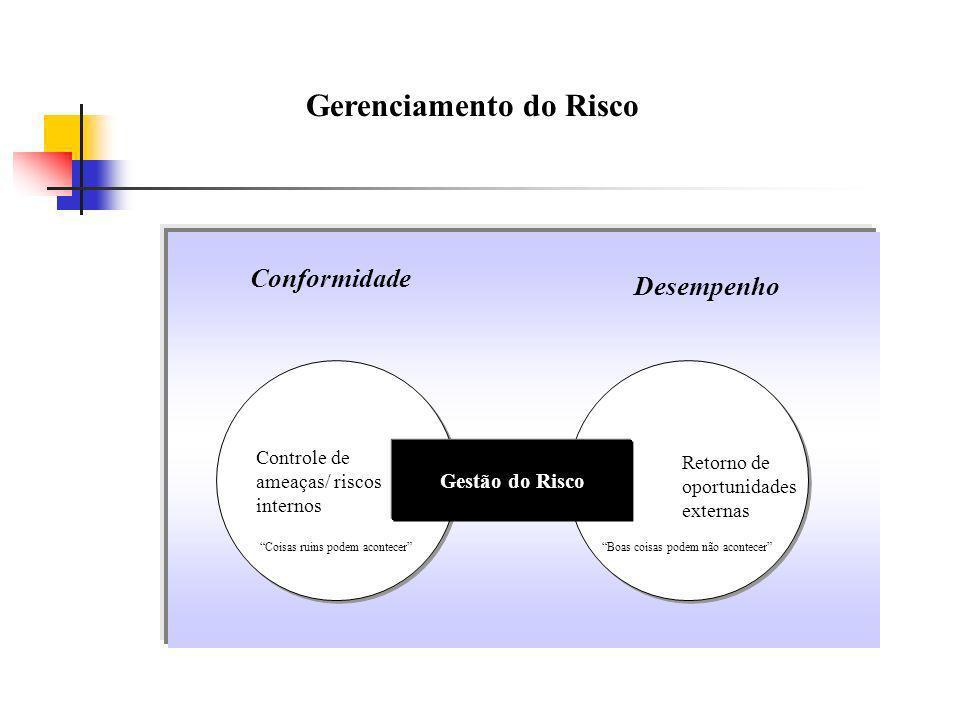 Gerenciamento do Risco Gestão do Risco Controle de ameaças/ riscos internos Coisas ruins podem acontecer Retorno de oportunidades externas Boas coisas