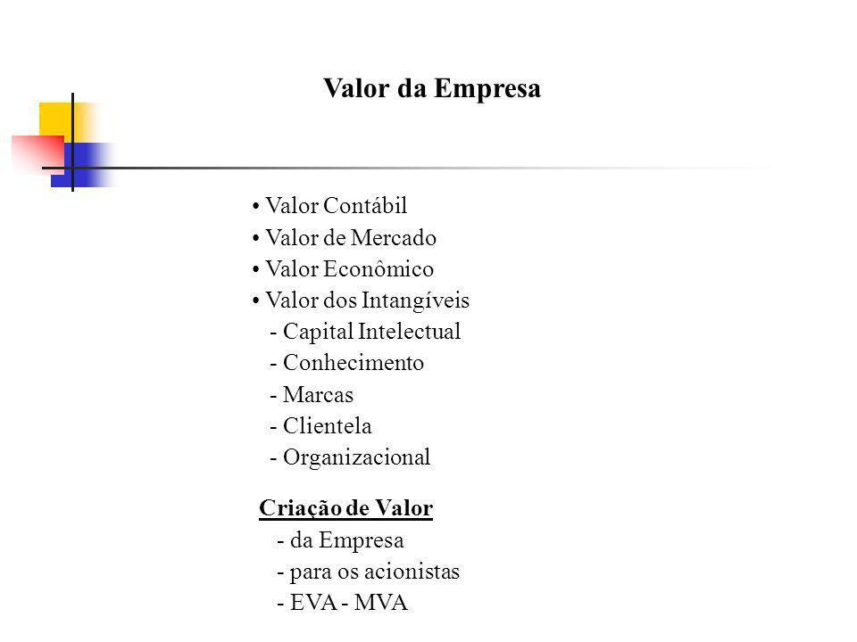 Valor da Empresa Valor Contábil Valor de Mercado Valor Econômico Valor dos Intangíveis - Capital Intelectual - Conhecimento - Marcas - Clientela - Org