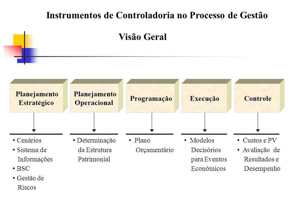 Instrumentos de Controladoria no Processo de Gestão Visão Geral Planejamento Estratégico Planejamento Operacional Programação Execução Controle Cenári