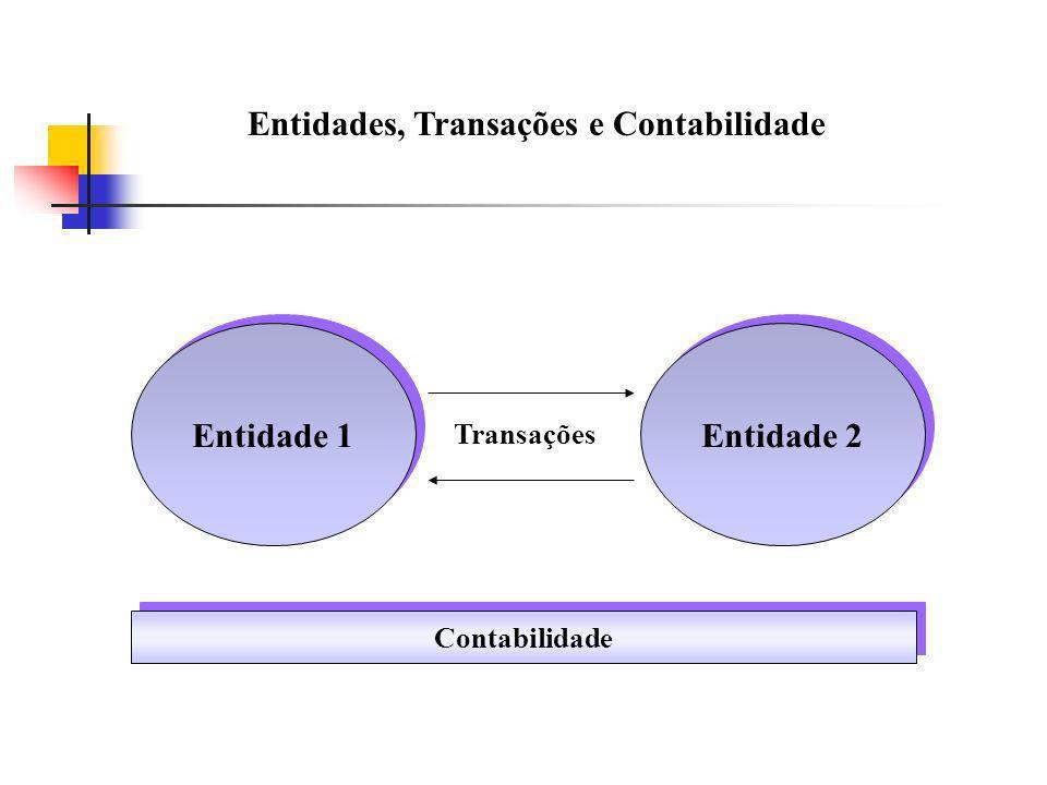 Entidades, Transações e Contabilidade Entidade 1 Entidade 2 Contabilidade Transações