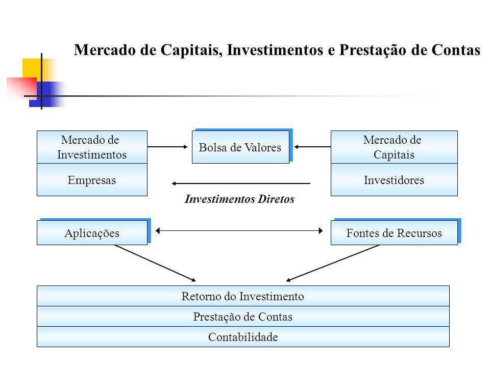 Mercado de Capitais, Investimentos e Prestação de Contas Aplicações Fontes de Recursos Investimentos Diretos Prestação de Contas Contabilidade Mercado