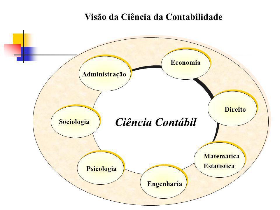 Visão da Ciência da Contabilidade Ciência Contábil Economia Direito Matemática Estatística Engenharia Psicologia Sociologia Administração