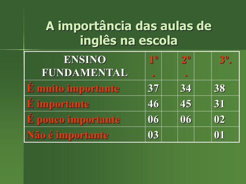 ENSINO FUNDAMENTAL 1º. 2º. 3º. É muito importante 373438 É importante 464531 É pouco importante 060602 Não é importante 0301 A importância das aulas d