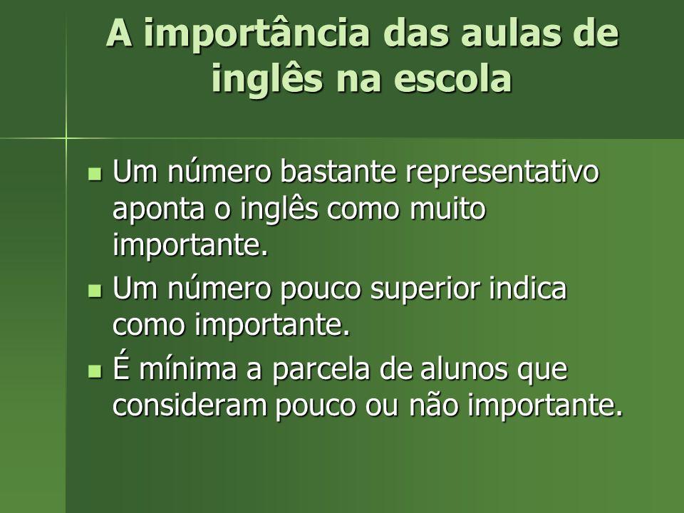 Um número bastante representativo aponta o inglês como muito importante. Um número bastante representativo aponta o inglês como muito importante. Um n
