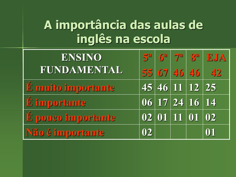 ENSINO FUNDAMENTAL 5ª556ª677ª468ª46EJA42 É muito importante 4546111225 É importante 0617241614 É pouco importante 0201110102 Não é importante 0201 A importância das aulas de inglês na escola