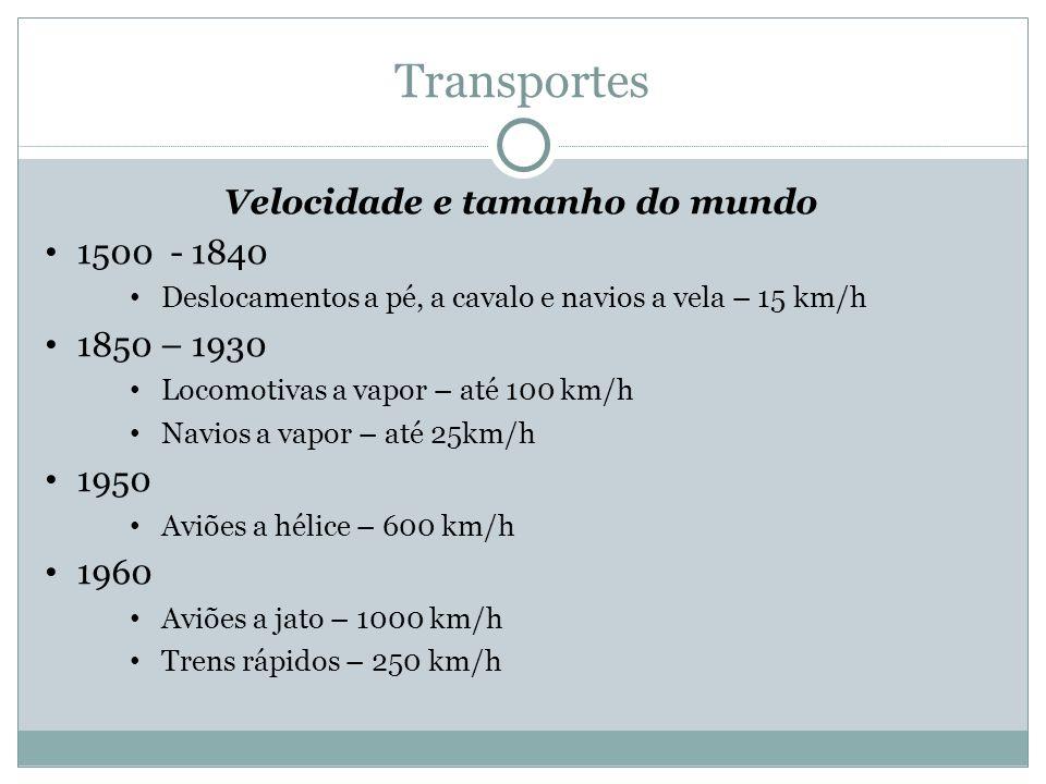 Transportes Velocidade e tamanho do mundo 1500 - 1840 Deslocamentos a pé, a cavalo e navios a vela – 15 km/h 1850 – 1930 Locomotivas a vapor – até 100