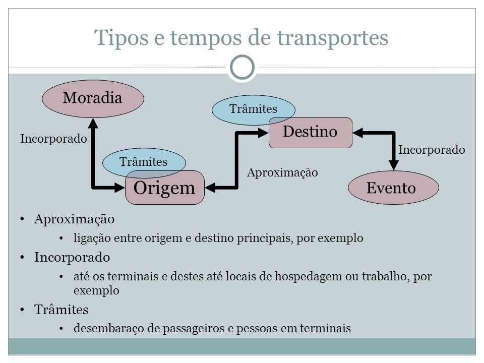 Tipos e tempos de transportes Aproximação ligação entre origem e destino principais, por exemplo Incorporado até os terminais e destes até locais de h