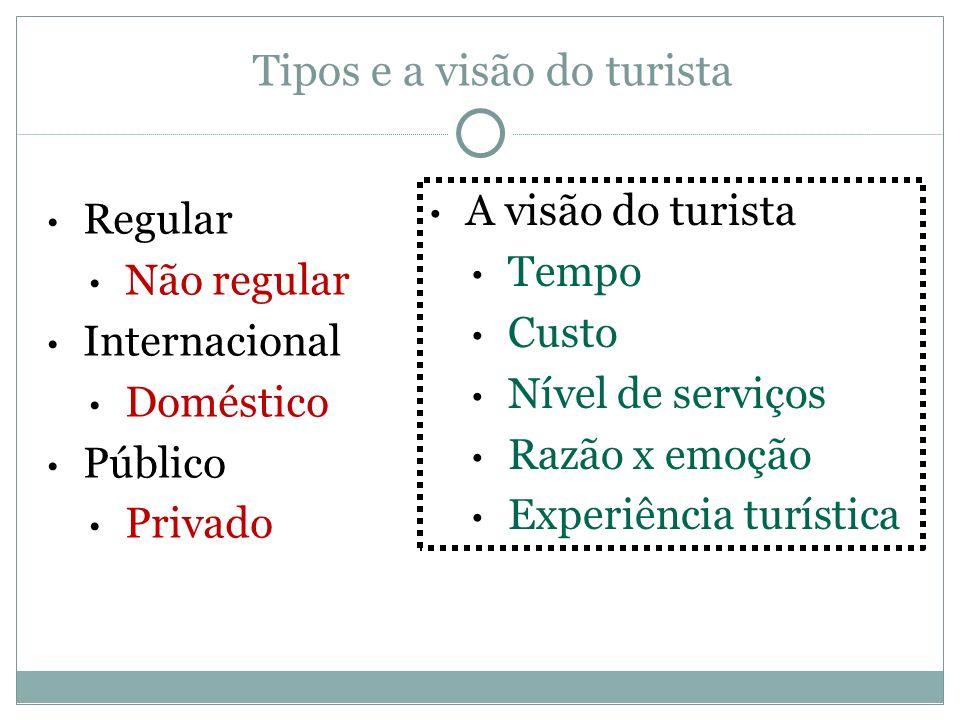 Tipos e a visão do turista Regular Não regular Internacional Doméstico Público Privado A visão do turista Tempo Custo Nível de serviços Razão x emoção