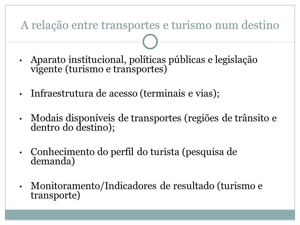 A relação entre transportes e turismo num destino Aparato institucional, políticas públicas e legislação vigente (turismo e transportes) Infraestrutur