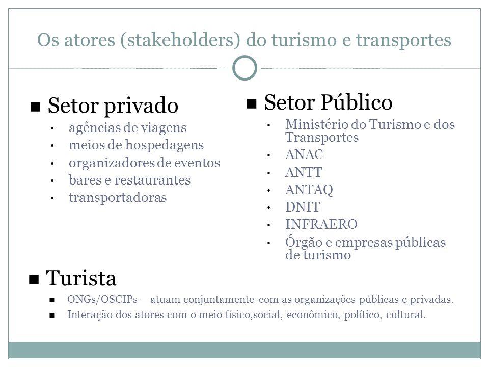 Os atores (stakeholders) do turismo e transportes Setor privado agências de viagens meios de hospedagens organizadores de eventos bares e restaurantes