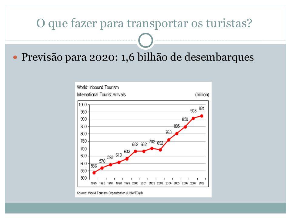 O que fazer para transportar os turistas? Previsão para 2020: 1,6 bilhão de desembarques