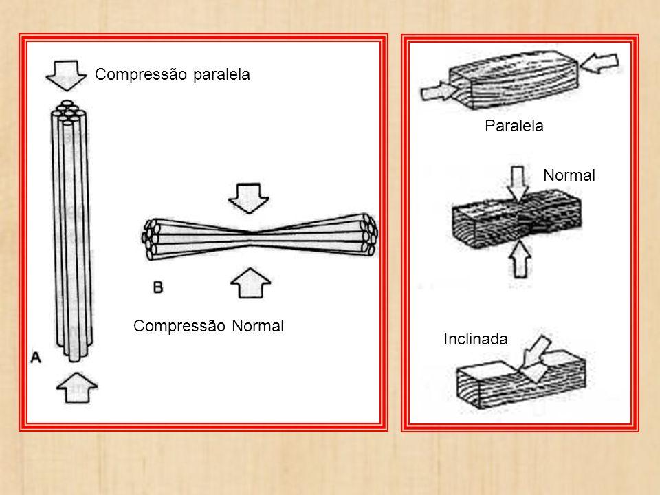 Compressão paralela Compressão Normal Paralela Normal Inclinada