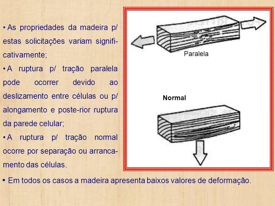 As propriedades da madeira p/ estas solicitações variam signifi- cativamente; A ruptura p/ tração paralela pode ocorrer devido ao deslizamento entre c