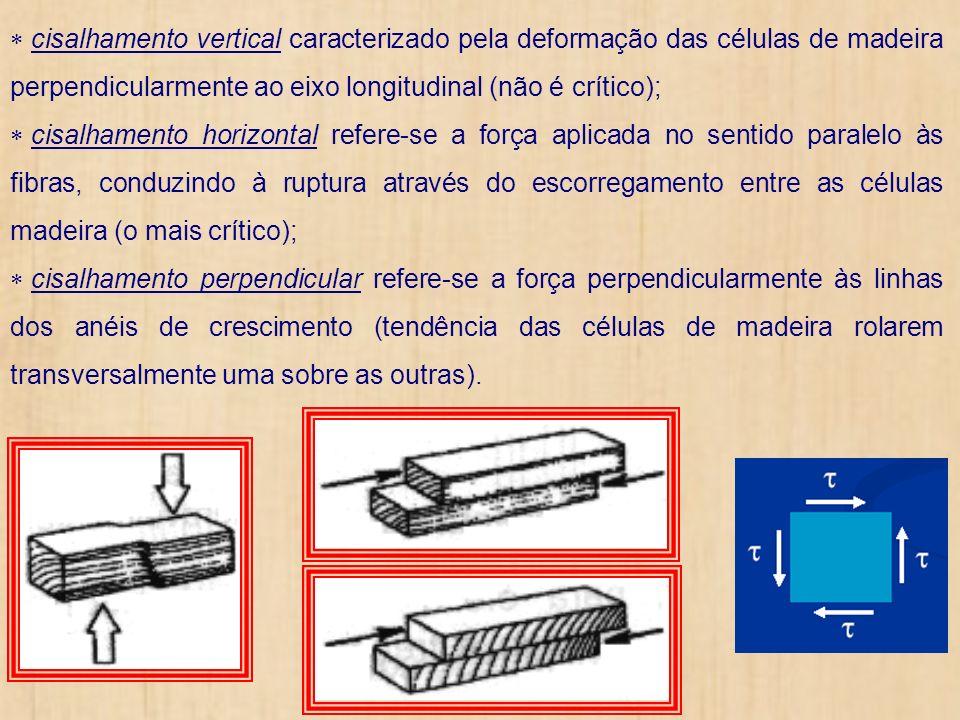 cisalhamento vertical caracterizado pela deformação das células de madeira perpendicularmente ao eixo longitudinal (não é crítico); cisalhamento horiz