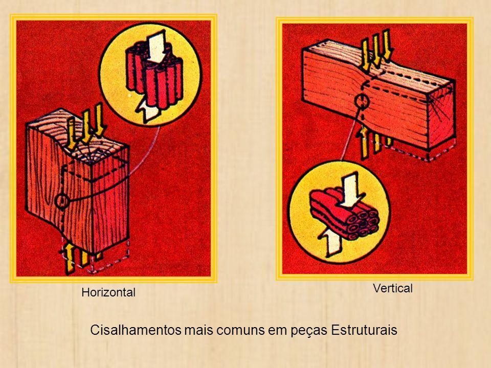 Vertical Horizontal Cisalhamentos mais comuns em peças Estruturais