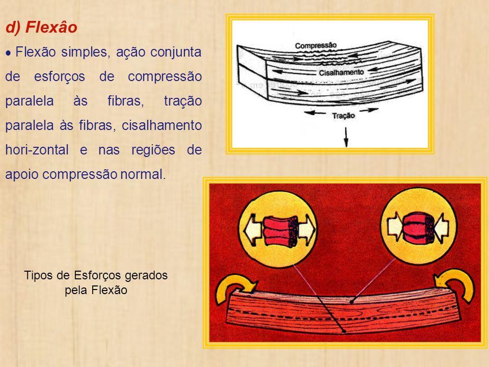 d) Flexâo Flexão simples, ação conjunta de esforços de compressão paralela às fibras, tração paralela às fibras, cisalhamento hori-zontal e nas regiõe