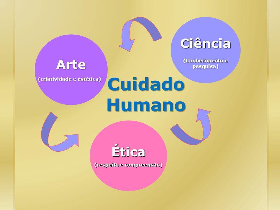 Cuidado Humano Arte (criatividade e estética) Ética (respeito e compreensão) Ciência (Conhecimento e pesquisa)