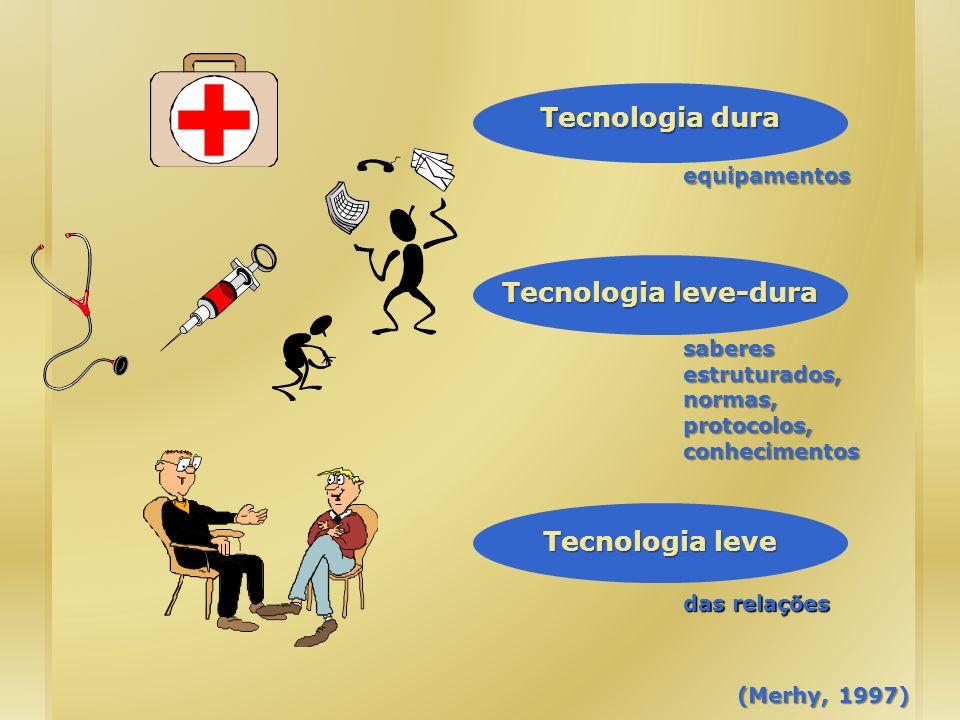 Tecnologia leve Tecnologia dura Tecnologia leve-dura (Merhy, 1997) das relações saberes estruturados, normas, protocolos, conhecimentos equipamentos