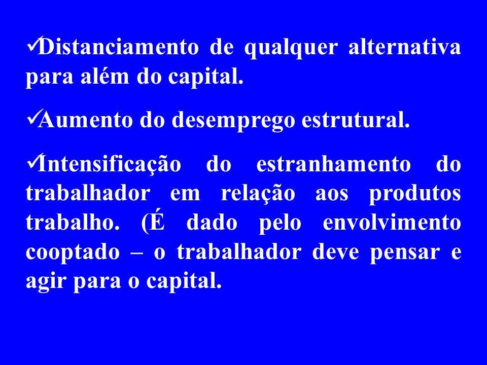 Distanciamento de qualquer alternativa para além do capital. Aumento do desemprego estrutural. Intensificação do estranhamento do trabalhador em relaç