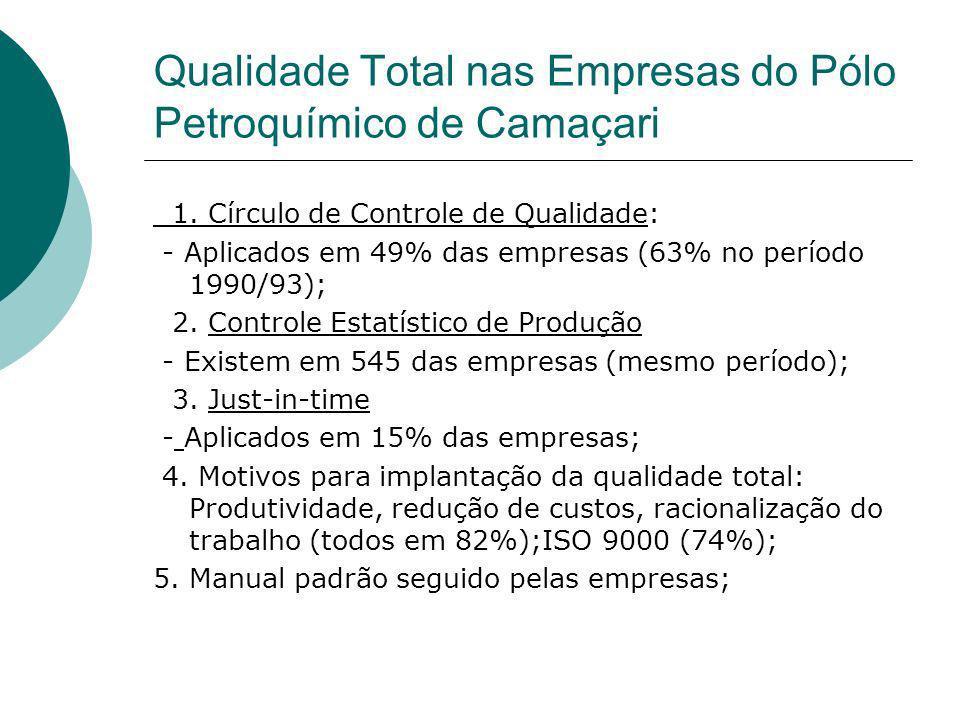 Qualidade Total nas Empresas do Pólo Petroquímico de Camaçari 1. Círculo de Controle de Qualidade: - Aplicados em 49% das empresas (63% no período 199
