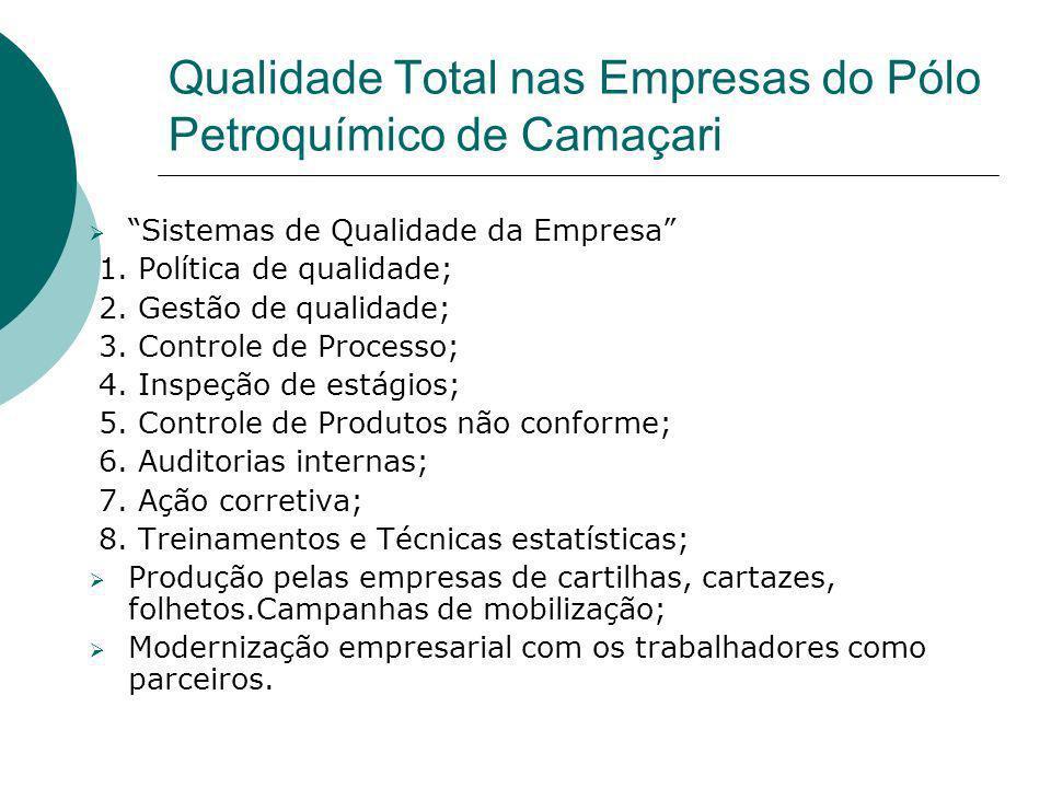 Qualidade Total nas Empresas do Pólo Petroquímico de Camaçari Sistemas de Qualidade da Empresa 1. Política de qualidade; 2. Gestão de qualidade; 3. Co