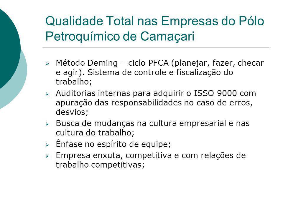 Qualidade Total nas Empresas do Pólo Petroquímico de Camaçari Método Deming – ciclo PFCA (planejar, fazer, checar e agir). Sistema de controle e fisca