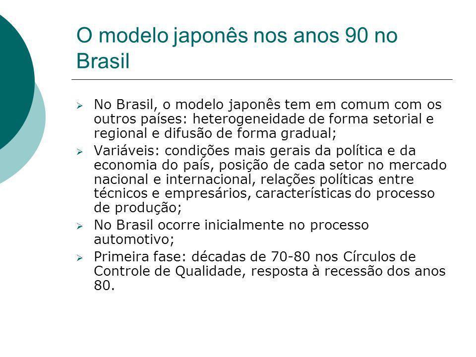 O modelo japonês nos anos 90 no Brasil Segunda fase nos anos 80: Resistência dos sindicatos e das empresas (cultura das gerências);Just-in-tim (JIT) e CEP controle estatístico de processos; Anos 90: terceiro período; década da qualidade; Governo Collor: modernização do Brasil: Programa Brasileiro de Qualidade e Produtividade (PBQB): produtividade e competitividade da economia brasileira; aumentam o número de empresas de consultorias na área de qualidade;epidemia de competitividade;