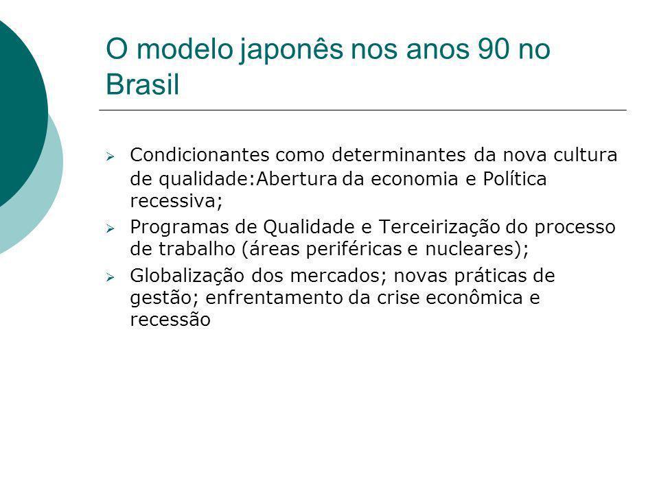 O modelo japonês nos anos 90 no Brasil Condicionantes como determinantes da nova cultura de qualidade:Abertura da economia e Política recessiva; Progr