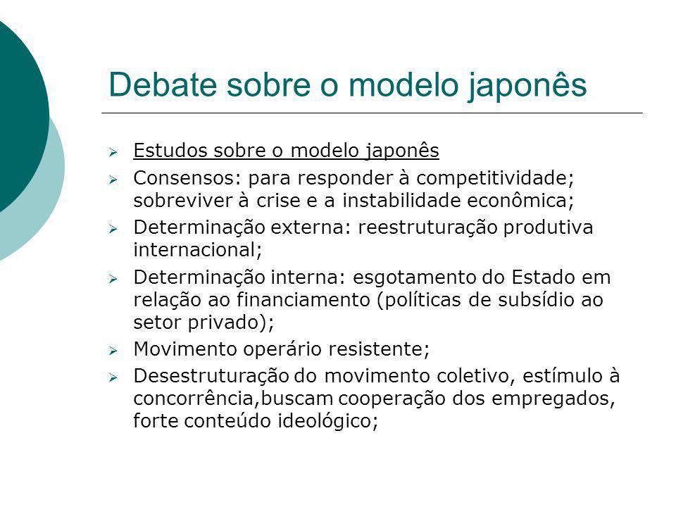 Debate sobre o modelo japonês Estudos sobre o modelo japonês Consensos: para responder à competitividade; sobreviver à crise e a instabilidade econômi