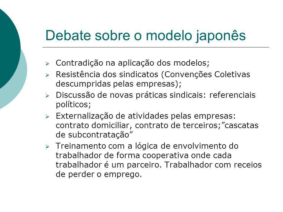 Debate sobre o modelo japonês Contradição na aplicação dos modelos; Resistência dos sindicatos (Convenções Coletivas descumpridas pelas empresas); Dis