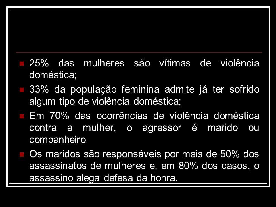 25% das mulheres são vítimas de violência doméstica; 33% da população feminina admite já ter sofrido algum tipo de violência doméstica; Em 70% das oco