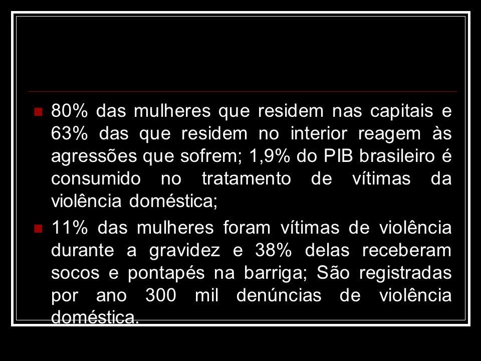 80% das mulheres que residem nas capitais e 63% das que residem no interior reagem às agressões que sofrem; 1,9% do PIB brasileiro é consumido no trat