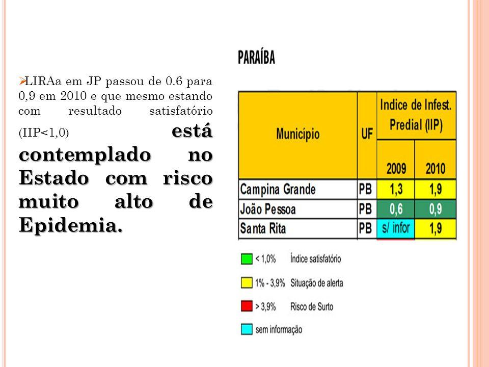 está contemplado no Estado com risco muito alto de Epidemia. LIRAa em JP passou de 0.6 para 0,9 em 2010 e que mesmo estando com resultado satisfatório