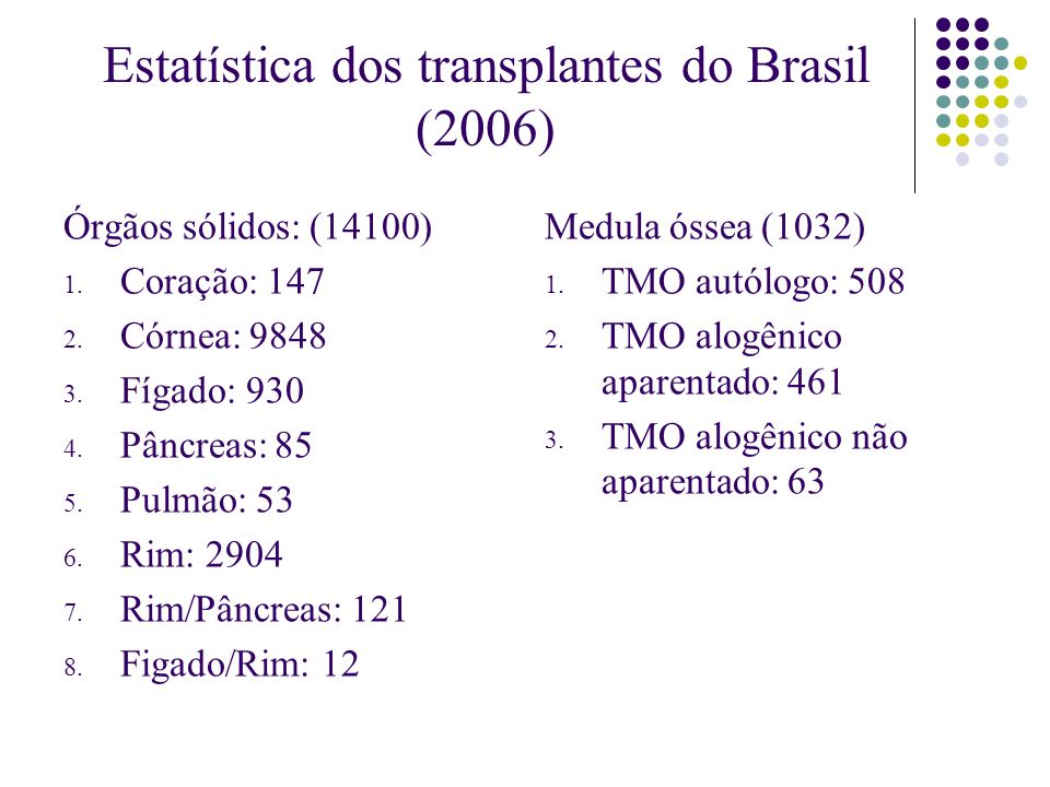 Estatística dos transplantes do Brasil (2006) Órgãos sólidos: (14100) 1. Coração: 147 2. Córnea: 9848 3. Fígado: 930 4. Pâncreas: 85 5. Pulmão: 53 6.