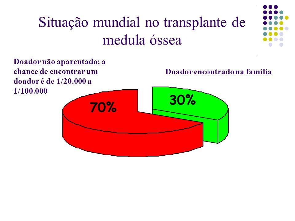 30% Doador encontrado na família 70% Doador não aparentado: a chance de encontrar um doador é de 1/20.000 a 1/100.000 Situação mundial no transplante