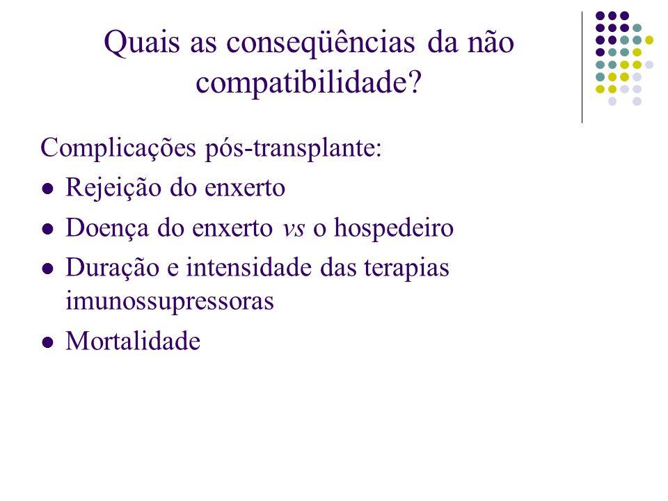 Quais as conseqüências da não compatibilidade? Complicações pós-transplante: Rejeição do enxerto Doença do enxerto vs o hospedeiro Duração e intensida