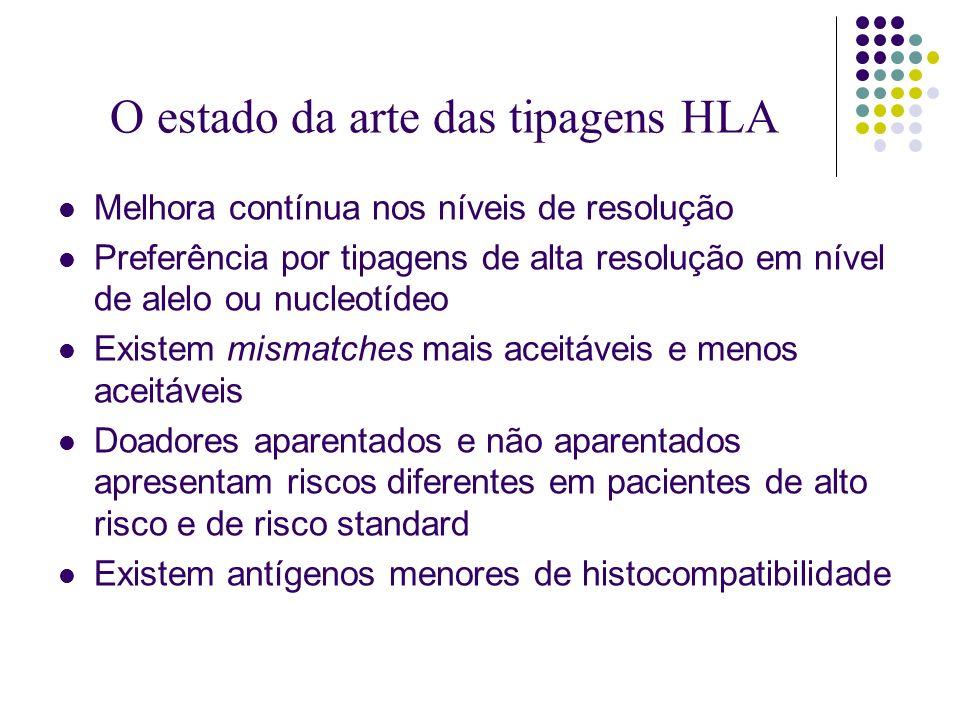 O estado da arte das tipagens HLA Melhora contínua nos níveis de resolução Preferência por tipagens de alta resolução em nível de alelo ou nucleotídeo