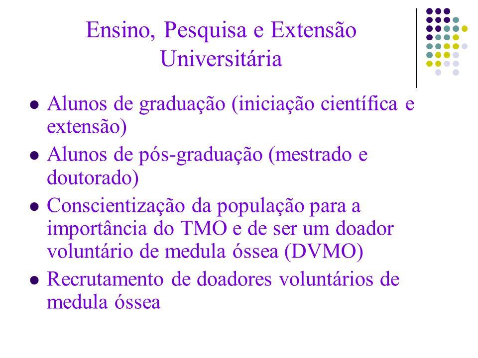 Ensino, Pesquisa e Extensão Universitária Alunos de graduação (iniciação científica e extensão) Alunos de pós-graduação (mestrado e doutorado) Conscie