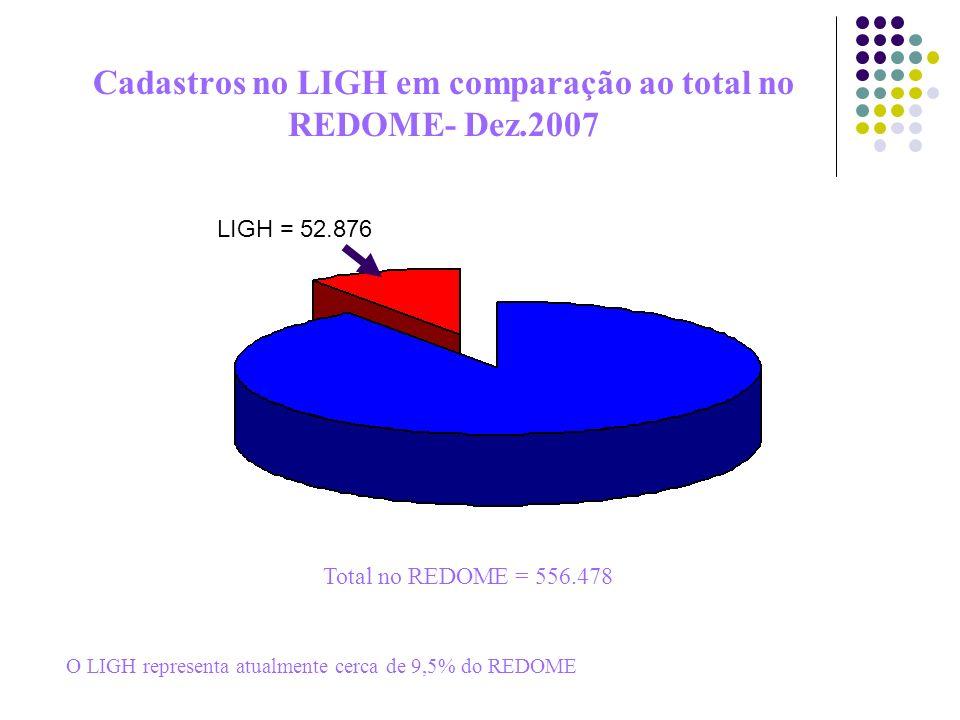 Cadastros no LIGH em comparação ao total no REDOME- Dez.2007 Total no REDOME = 556.478 LIGH = 52.876 O LIGH representa atualmente cerca de 9,5% do RED
