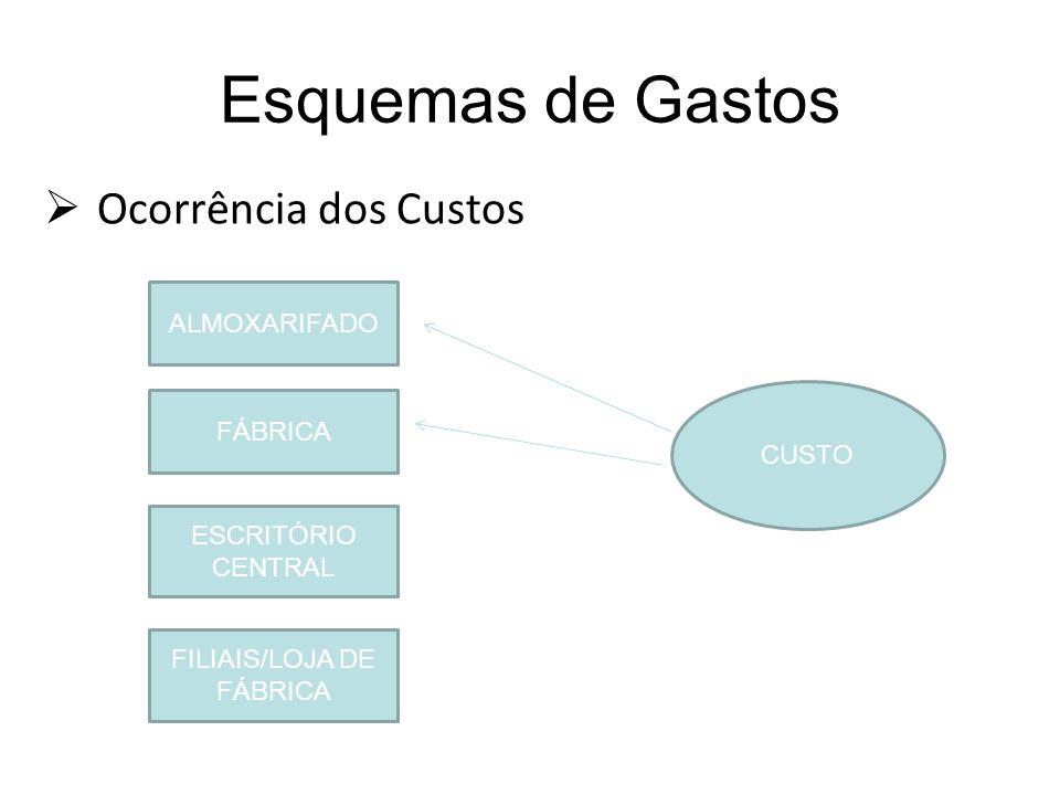 Esquemas de Gastos Ocorrência dos Custos ALMOXARIFADO FÁBRICA ESCRITÓRIO CENTRAL FILIAIS/LOJA DE FÁBRICA CUSTO