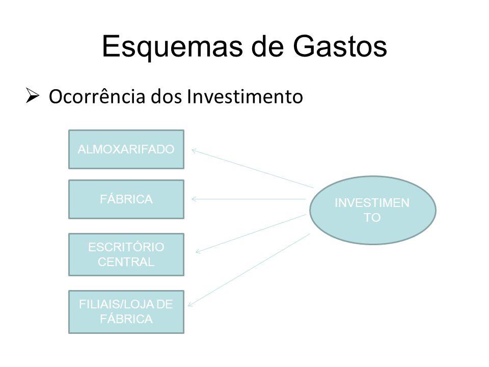 Esquemas de Gastos Ocorrência dos Investimento ALMOXARIFADO FÁBRICA ESCRITÓRIO CENTRAL FILIAIS/LOJA DE FÁBRICA INVESTIMEN TO