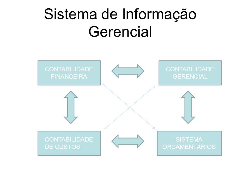 Sistema de Informação Gerencial CONTABILIDADE FINANCEIRA CONTABILIDADE GERENCIAL CONTABILIDADE DE CUSTOS SISTEMA ORÇAMENTÁRIOS