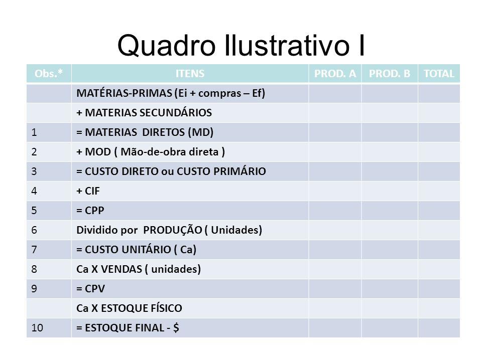 Quadro Ilustrativo I Obs.*ITENSPROD. APROD. BTOTAL MATÉRIAS-PRIMAS (Ei + compras – Ef) + MATERIAS SECUNDÁRIOS 1= MATERIAS DIRETOS (MD) 2+ MOD ( Mão-de