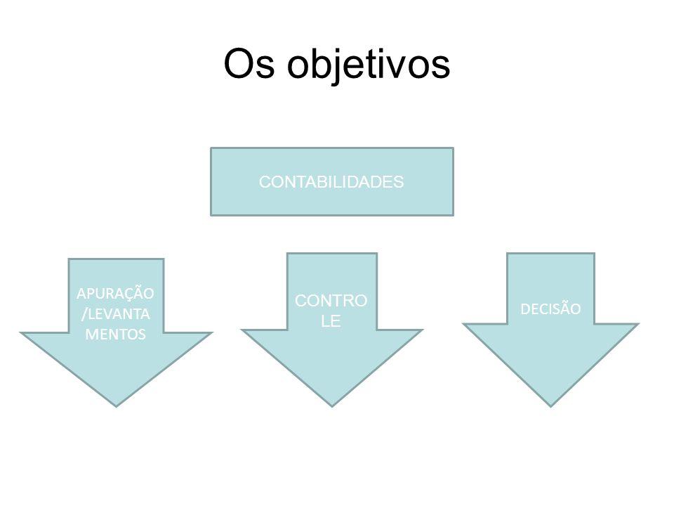 Os objetivos CONTABILIDADES APURAÇÃO /LEVANTA MENTOS DECISÃO CONTRO LE