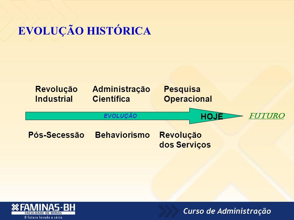 EVOLUÇÃO HISTÓRICA EVOLUÇÃO Revolução Industrial Administração Científica Pesquisa Operacional Pós-SecessãoBehaviorismoRevolução dos Serviços HOJE Fut