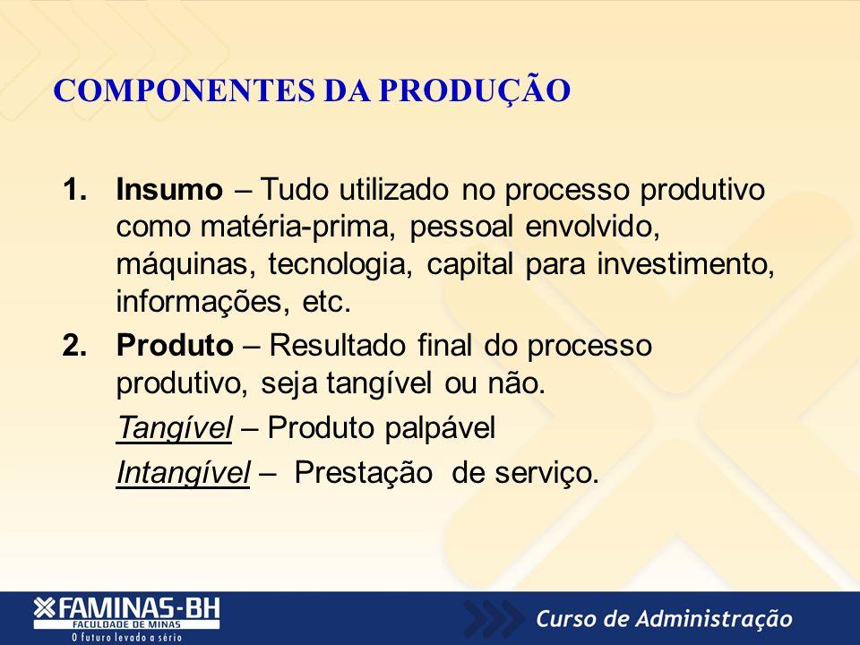 COMPONENTES DA PRODUÇÃO 1.Insumo – Tudo utilizado no processo produtivo como matéria-prima, pessoal envolvido, máquinas, tecnologia, capital para inve